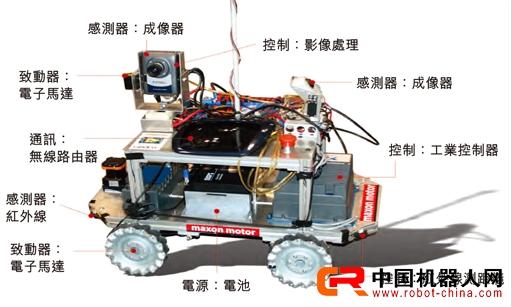 机器人解剖