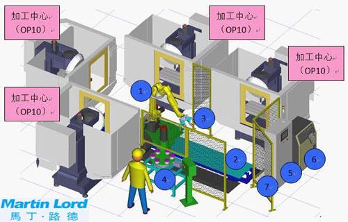 采用工业机器人对现有机床的自动化改造