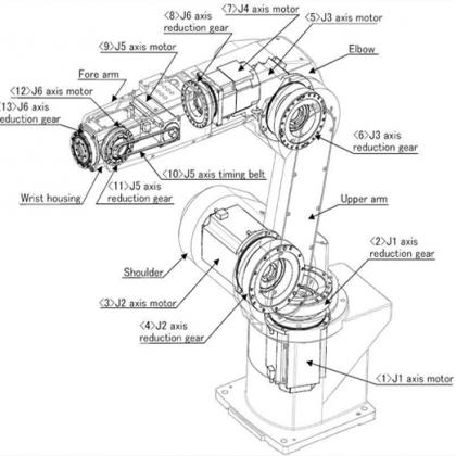 哈默纳科谐波减速机,HarmonicDrive六轴机器人,七轴机器人减速机