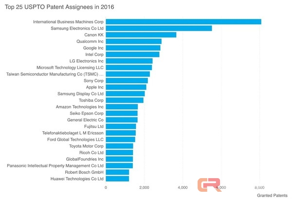 IBM连续24年专利数量领跑 人工智能成为其战略重点