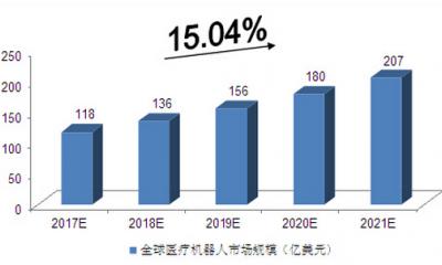 2017-2021年中国医疗机器人行业发展预测分析