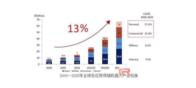 全面分析智能机器人市场——产业前景向好