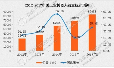 2017年中国工业机器人行业发展趋势分析:市场规模或破8万台