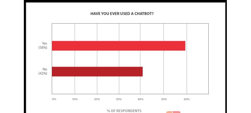 Retale:近60%的千禧一代曾用过聊天机器人