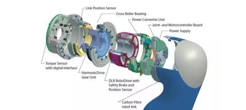 工业机器人,末端关节旋转该精确控制?
