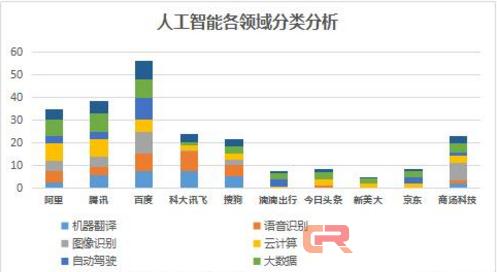 《2017年中国人工智能企业实力调研报告》:百度领跑