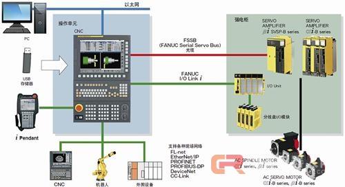 数控系统在汽车零部件制造中的应用