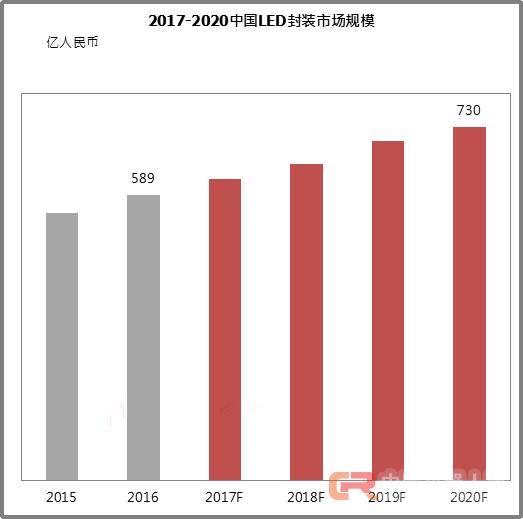 中国LED芯片与封装产业市场发展六大趋势