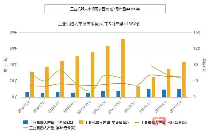 工业机器人市场需求巨大 前5月产量44360套