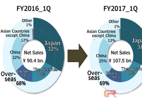 """""""机器换人""""背景下 中国成为安川最大单一海外市场"""