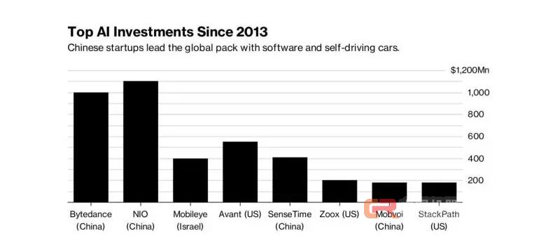 中国称霸AI有三大优势,顶尖研究者年薪是美国公司两倍