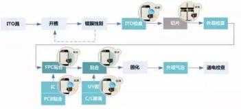 【深圳国际全触与显示展】机器视觉 — 智能制造之眼