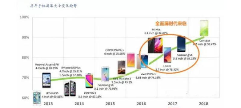 打造最具影响力的触控与显示产品技术展示交流盛会,深圳国际全触与显示展汇聚手机产业集群