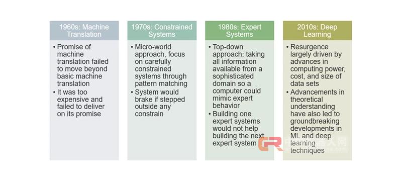 为什么当今的企业都需要人工智能战略?