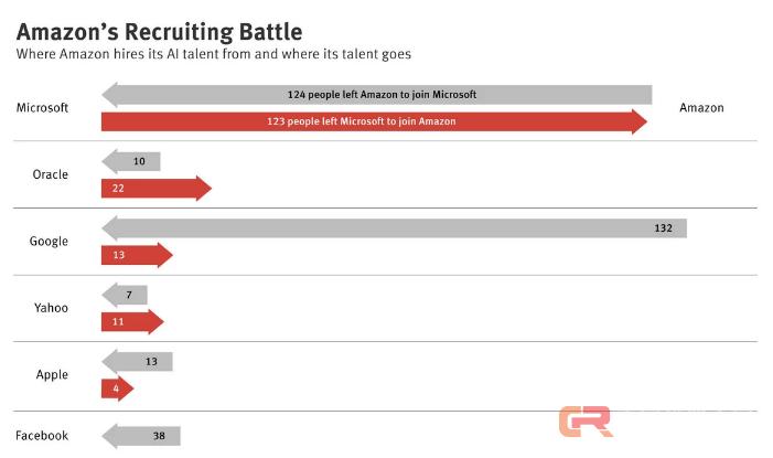 AI人才大战,亚马逊从微软谷歌挖来了多少人?