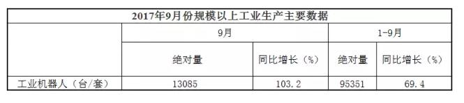9月份工业机器人产量达13085台 同比增长103.2%