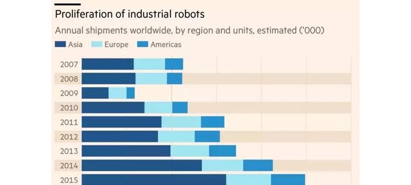 中国成工业机器人最大购买国,靠钱砸出个工业帝国?