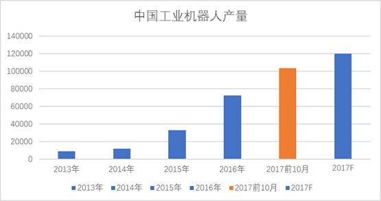 2018年工业机器人发展方向简析