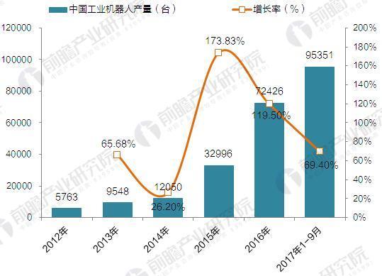 2017年中国工业机器人产销规模与产品结构分析