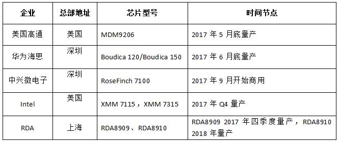 NB-IoT芯片与模组厂商大赏 2018头一件大事不可错过