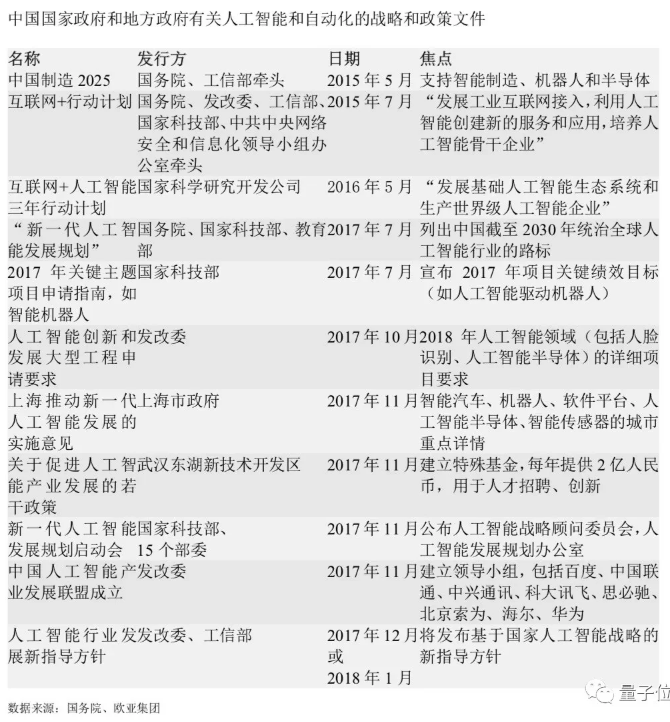 李开复:2018中国最大AI红利是政策