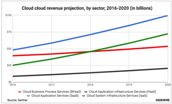 SaaS展望:行业增速放缓趋向成熟 人工智能或成发展新契机
