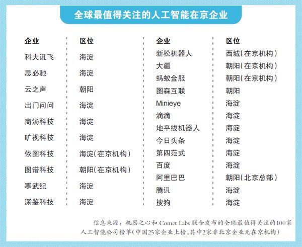 人工智能蓄势 北京各区争上游