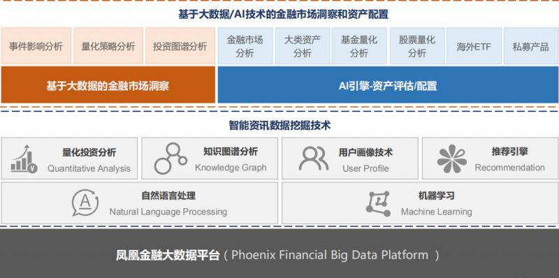 """财富管理""""普惠化"""",凤凰金融用人工智能改变财富管理版图"""