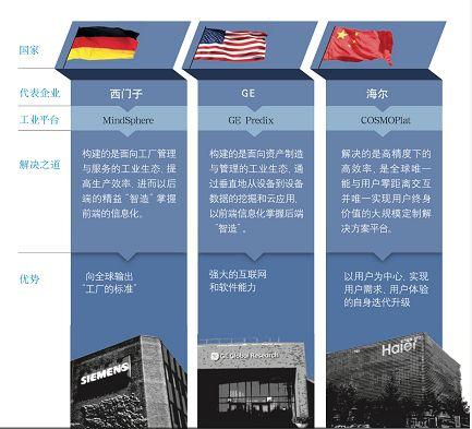 海尔互联工厂深度透视:独家探秘智能制造的中国模式