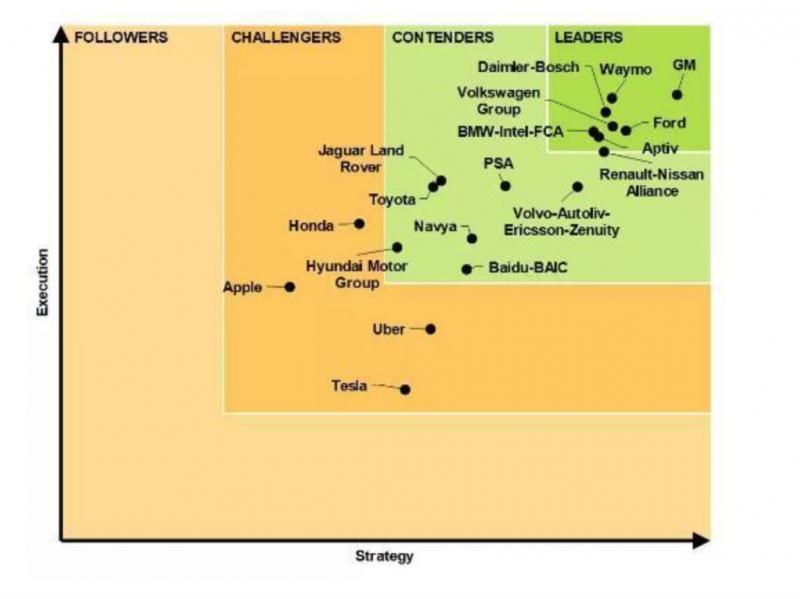 全球无人驾驶技术排名 百度赢过苹果、特斯拉