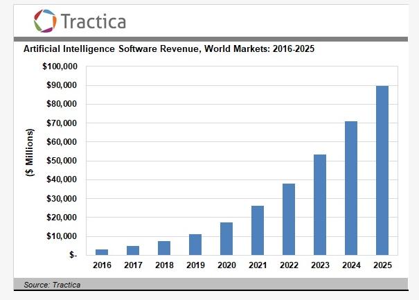 Tractica:2025年全球人工智能软件收入达到888亿美元