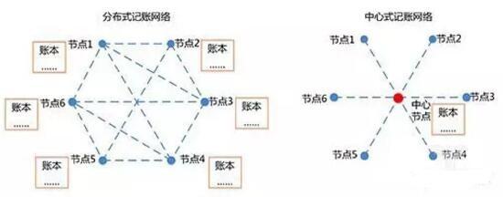 关于智能制造与区块链的若干思考