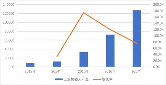 2017年全年工业机器人产量超13万套