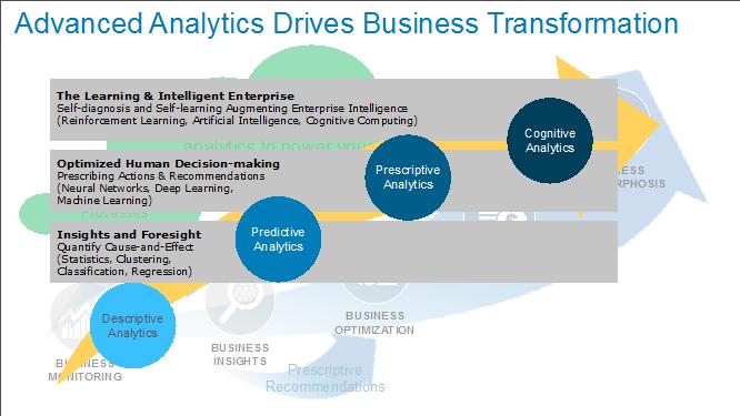 EMC:人人都在谈论人工智能,难道大数据已死?