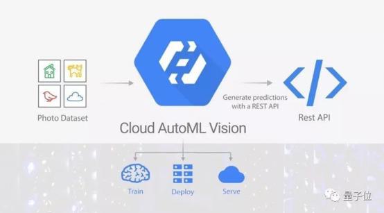 百度谷歌先后发布定制化图像平台 人工智能大众化的第一步?