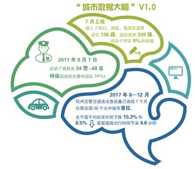 """城市数据大脑: 激活城市的""""人工智能中枢"""""""