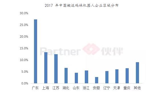 中国码垛搬运机器人行业市场分析