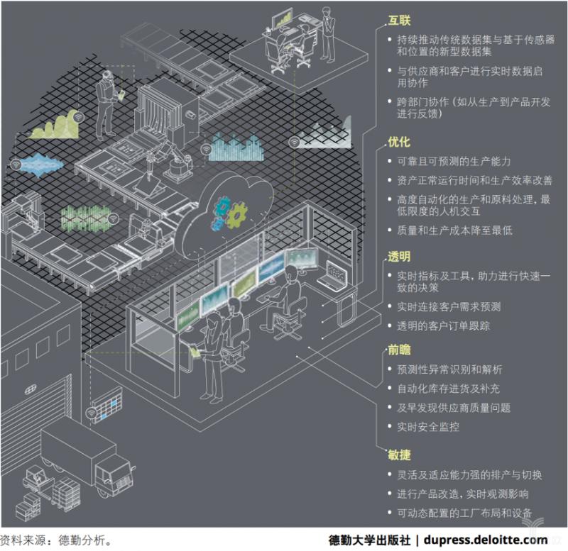 工业4.0之变革:自动化到智能工厂的飞跃