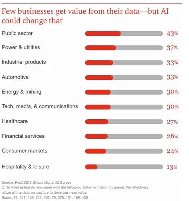 【趋势】普华永道2018预测:这一年,人工智能最有可能是这幅模样