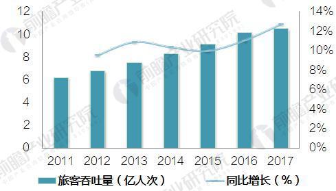 2018年中国智慧机场行业现状与发展前景预测