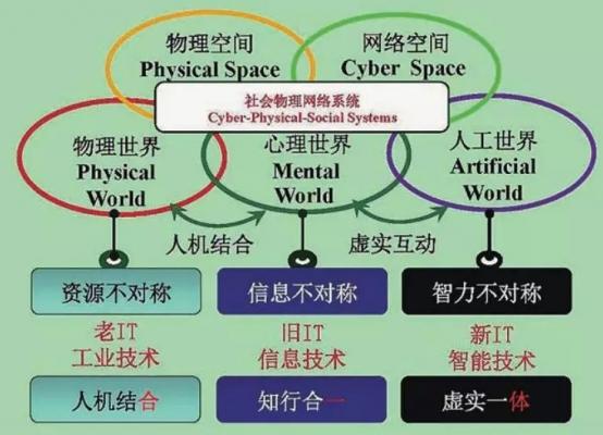 人工智能:第三轴心时代的来临