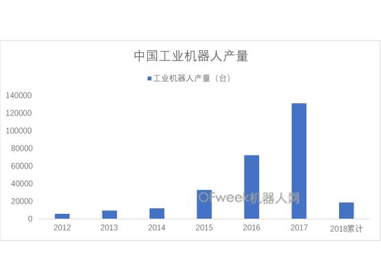 工业机器人产量开门红,同比增37%