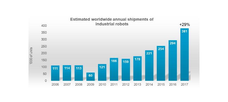 去年全球工业用机器人销售总量达历史最高