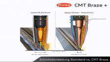 CMT Braze+ 媲美激光钎焊的CMT钎焊