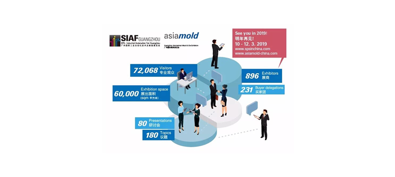 2019年SIAF广州工业自动化展获展商踊跃支持,反映行业积极向好发展