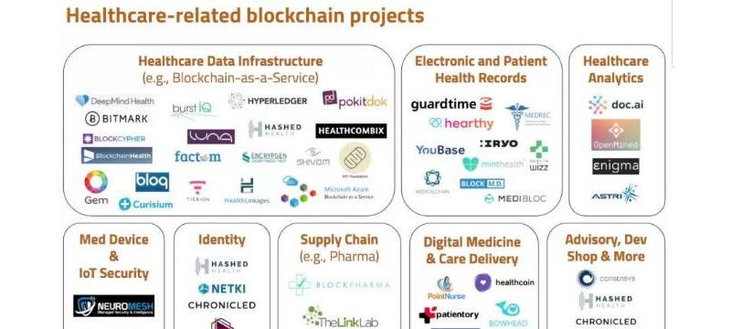 """基于区块链技术""""医疗保健-AI""""服务开发活跃"""