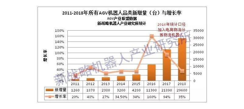 2018年中国AGV机器人销量29600台 销售额达42.5亿元