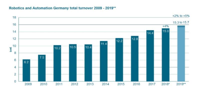 去年德国机器人自动化销售额达到150亿欧元