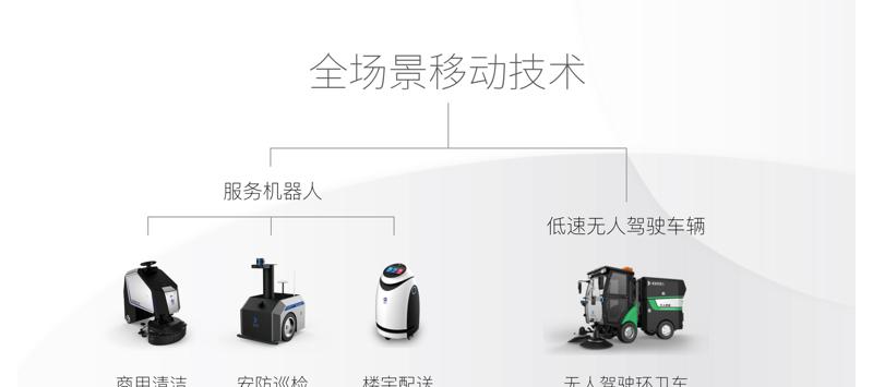 机器人与无人驾驶企业如何创造400%年增长传奇?