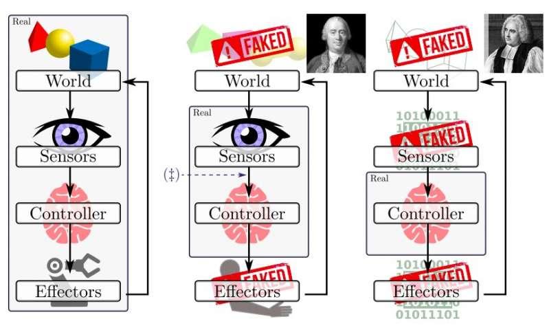 机器学习:国外调查机器人幻想和现实模拟的案例